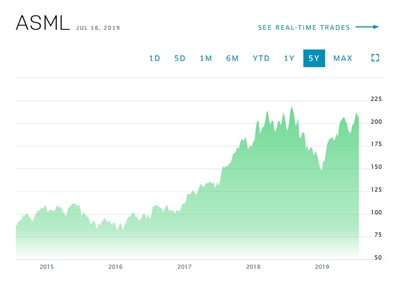 Bouncing back: ASML's stock price (click to enlarge)