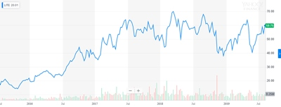 Bouncing back: Lumentum's stock price (past four years)