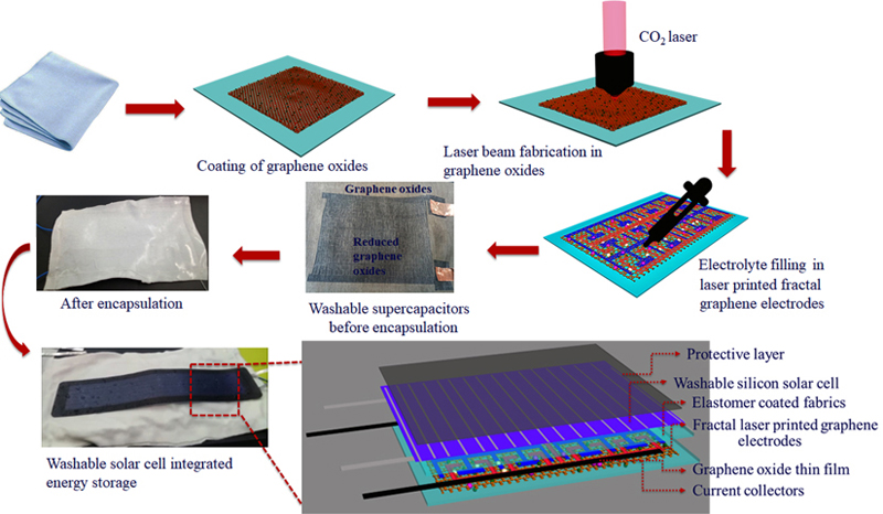 Fabrication steps for the large-scale, waterproof textile, featuring the laser-printed graphene solar energy storage devices.