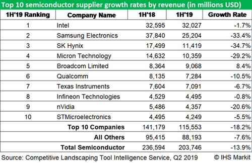 Major chip suppliers have suffered their worst revenue declines in years.