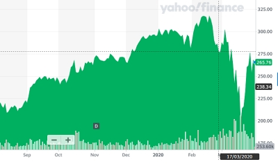 ASML stock price (past six months)