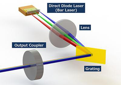 New laser enables high-power, short WL laser for microfabrication.