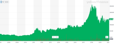 IPG's stock price since Nasdaq launch (click to enlarge)