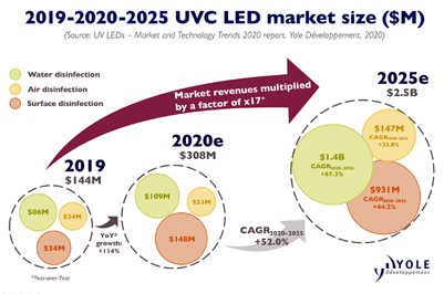Pandemic has created momentum for the UVC LED industry, says Yole.