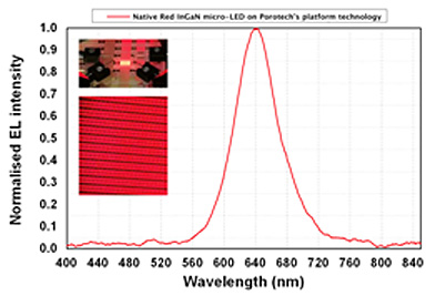 A new class of porous GaN semiconductor materials.