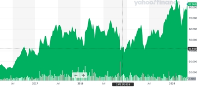 Lumentum stock price: back close to an all-time high