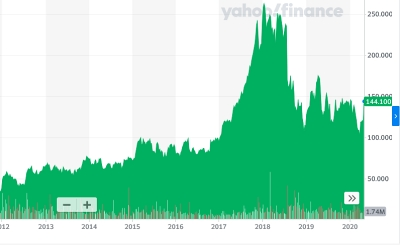 IPG stock price (since 2012)