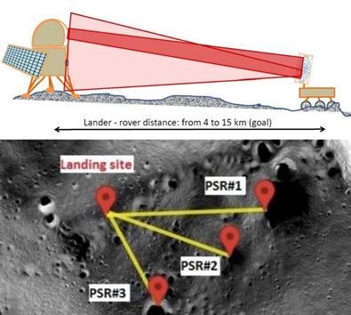 Laser powering moon rover from lander (above) and landing site options.