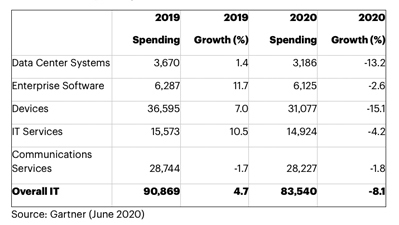 Covid-19 impact: Gartners's India IT spending forecast ($ millions).