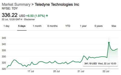 Teledyne Technologies' share price rose earlier this week.