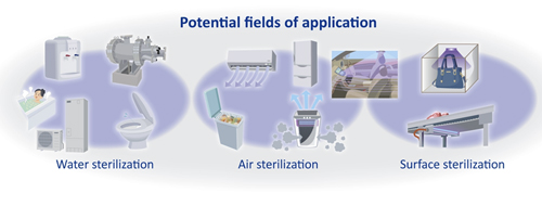 Toyoda Gosei is working with Toyota Group to develop applications for UV sterilization.
