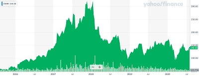 Coherent stock price (past five years)