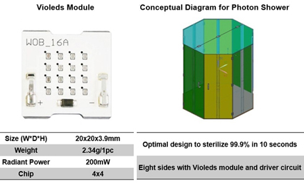 Seoul Viosys' concept for the Photon Shower with Violeds module.