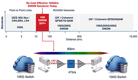 Colorz II is the first 400ZR QSFP-DD pluggable coherent transceiver for cloud DCIs.