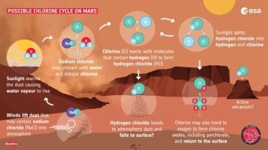 Martian atmospherics: hydrogen chloride cycle
