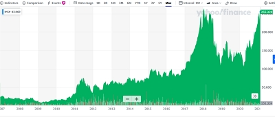 Bouncing back: IPG's stock price (since 2007 IPO)