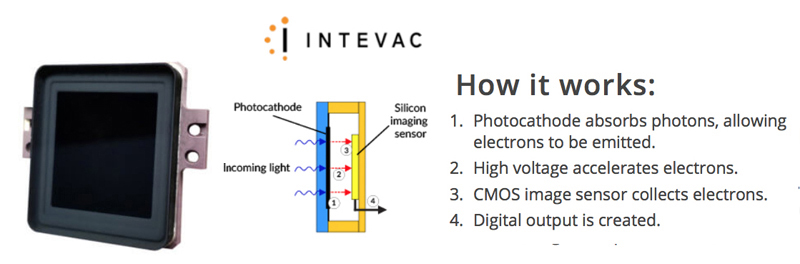 Intevac's patented Electron Bombarded Active Pixel Sensor (EBAPS®) is the core of its extreme low-light products for the defense industry.