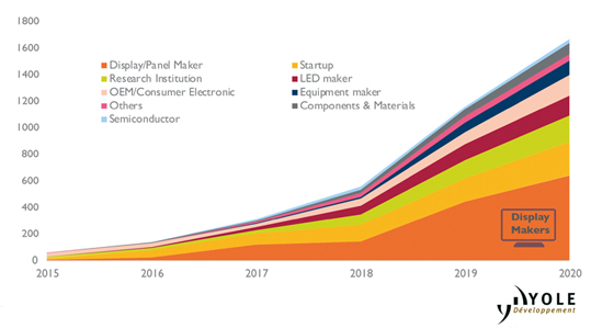 Evolution of microLED patent public. Click to expand.