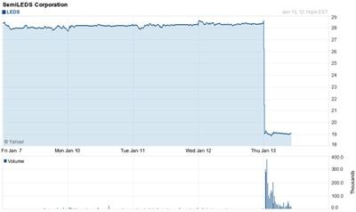 SemiLEDs stock shock