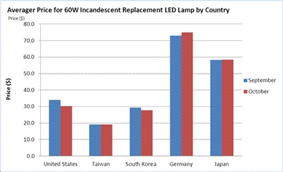 Average 60W LED lamp prices