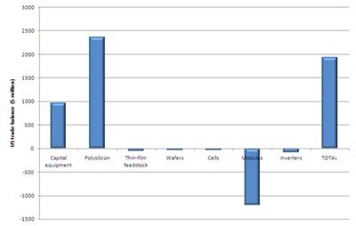 PV trade balances
