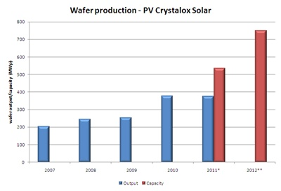 Crystalox production 2007-2012