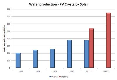 Crystalox production 2007-2012