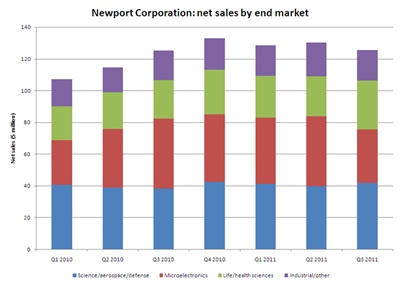Newport sales history by end market (click to enlarge)