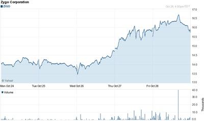 Moving up: Zygo stock