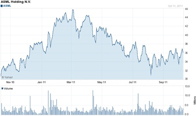 ASML stock: holding up