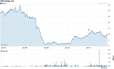 GSI stock chart: 2006-2011 (click to enlarge)