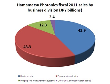 Hamamatsu Photonics sales FY2011 (click to enlarge)