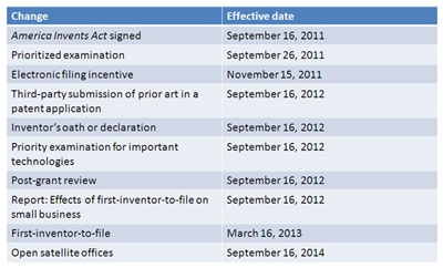 Changes to US patent law - timeline (click to enlarge)