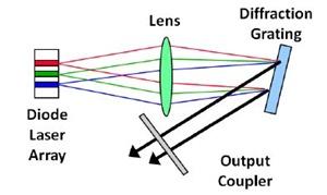 Wavelength beam combining