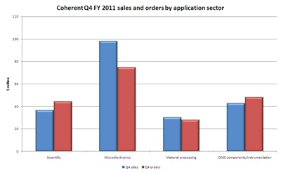 Coherent's Q4 sales and orders (click to enlarge)