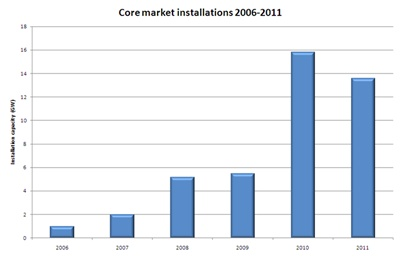 Core PV markets: on the turn?