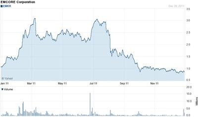 Emcore stock through 2011