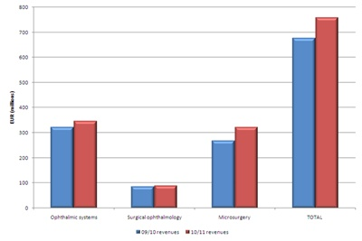 Carl Zeiss Meditec year/year sales breakdown