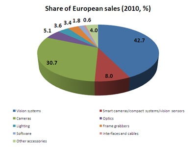 EMVA market breakout