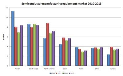 SEMI regional market forecast