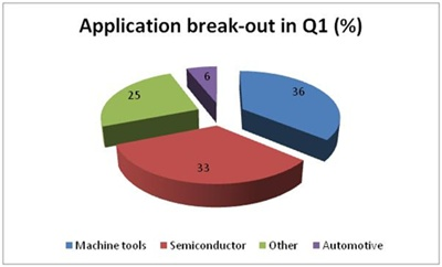 Apps break-out Q1 2011
