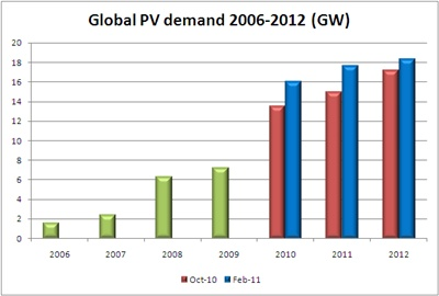 Global PV demand