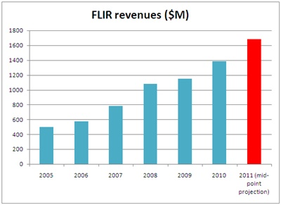FLIR revenues growth: 2005-2010