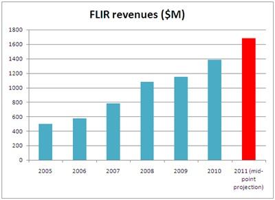 FLIR revenues growth: 2005-2010