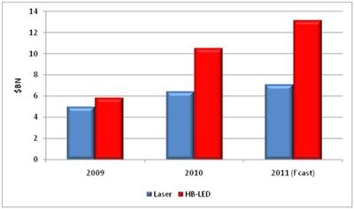 HB-LED and laser markets