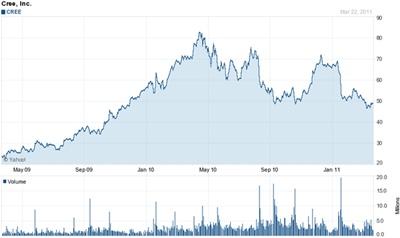Cree stock chart