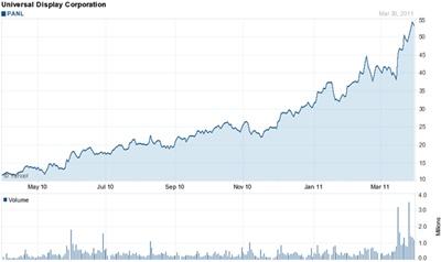 UDC stock chart