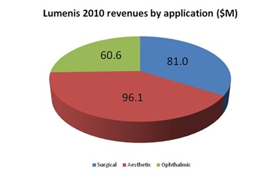 Lumenis' application split 2010