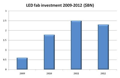 LED fab equipment spending
