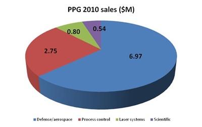 2010 sales breakdown